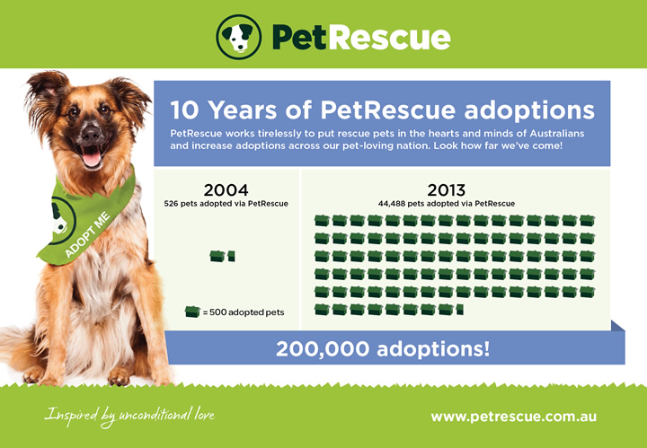 10 years of PetRescue adoptions