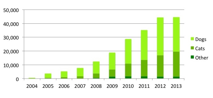Pets rehomed 2004-2013